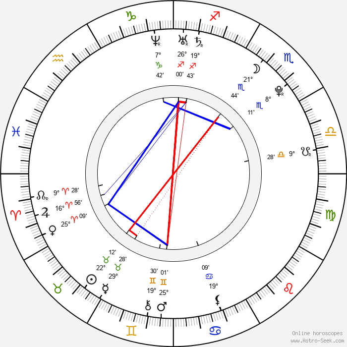 Candice Accola - Birth horoscope chart