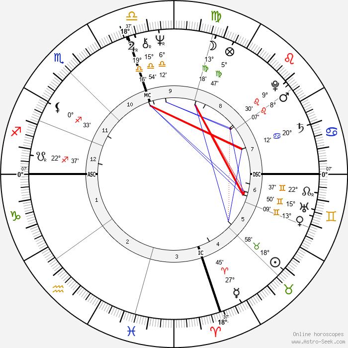 Candice Bergen - Birth horoscope chart