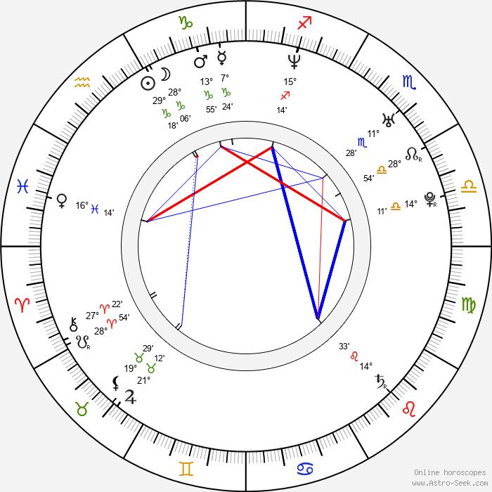Candicé Hillebrand - Birth horoscope chart