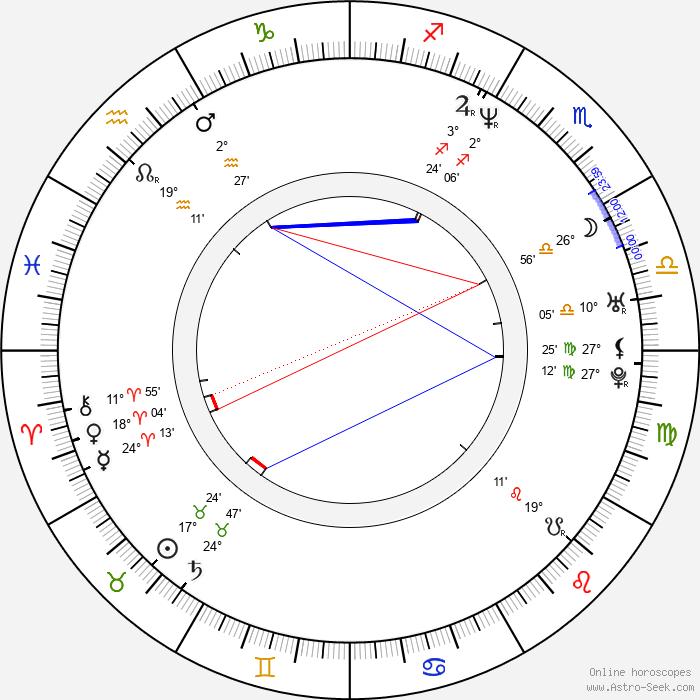 Candice Night - Birth horoscope chart