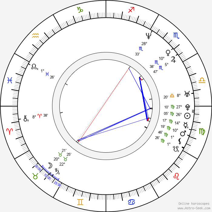 Candy Dulfer - Birth horoscope chart