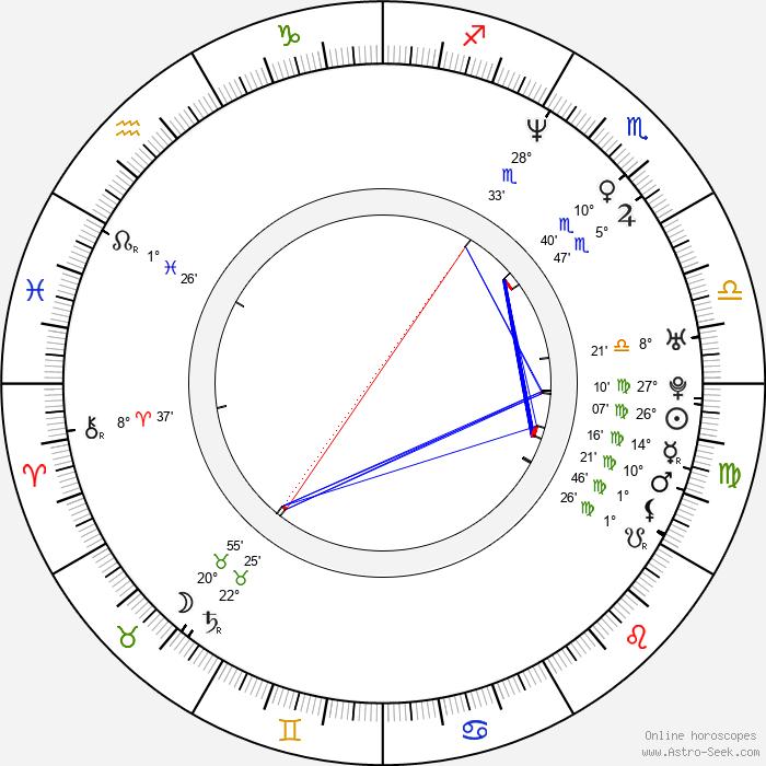 Candy Dulfer - Birth horoscope chart