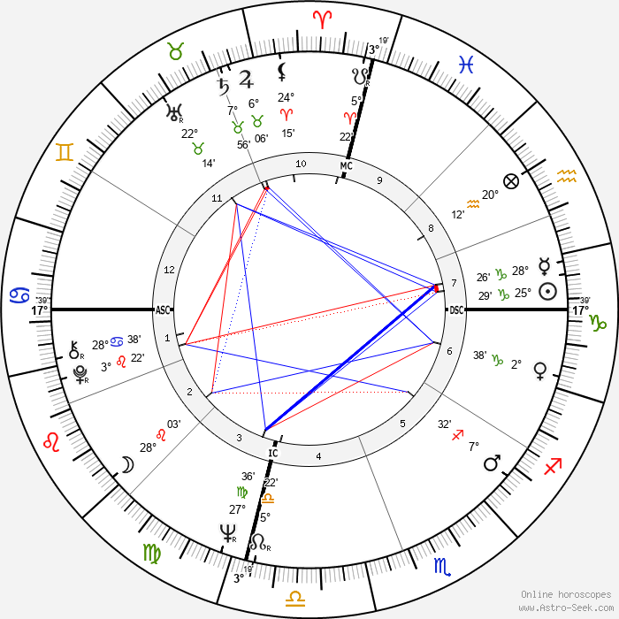 Captain Beefheart - Birth horoscope chart