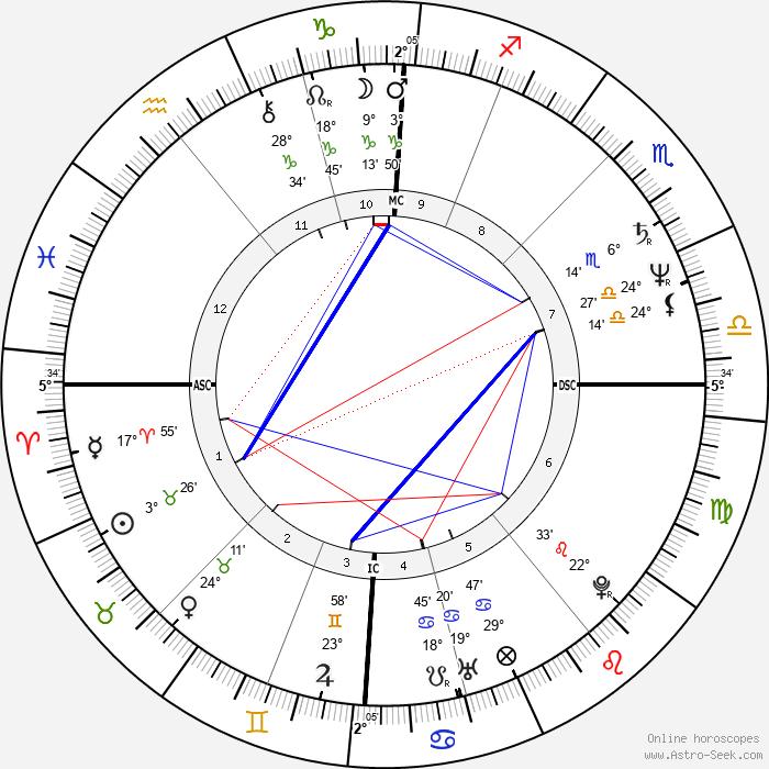 Captain Sensible - Birth horoscope chart