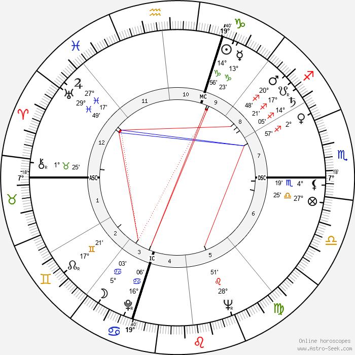 Capucine - Birth horoscope chart
