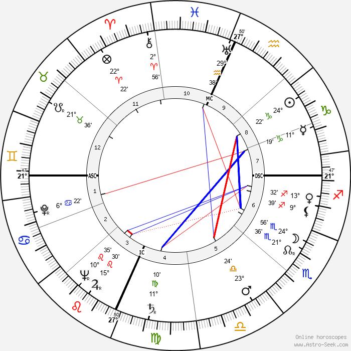 Cardinal John O'Connor - Birth horoscope chart