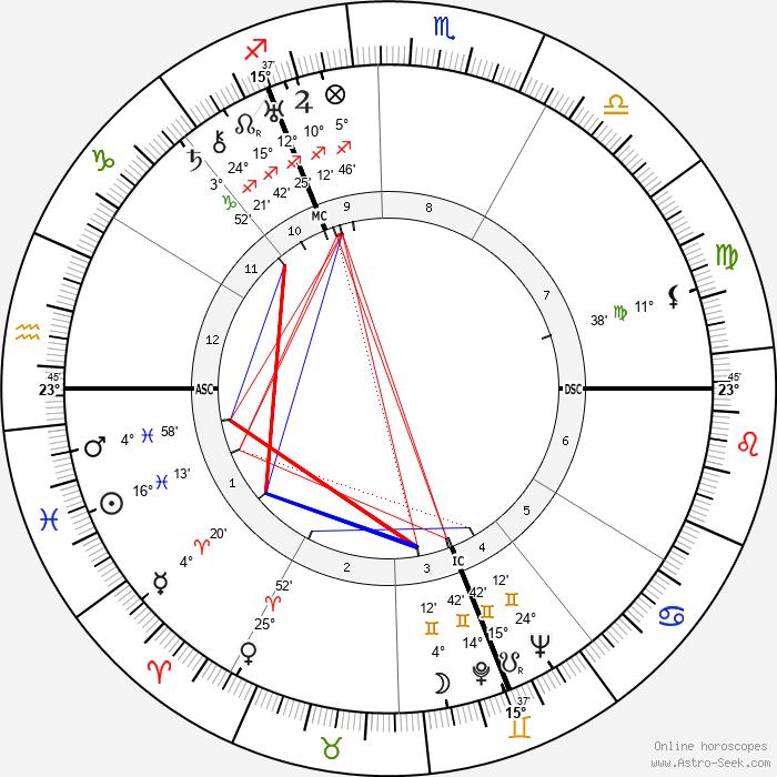 Carel Willink - Birth horoscope chart