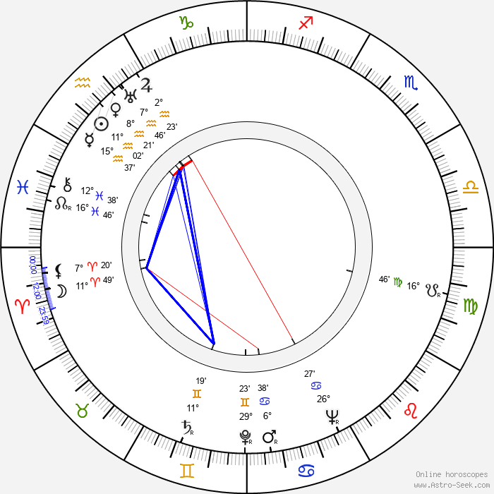 Carey Loftin - Birth horoscope chart