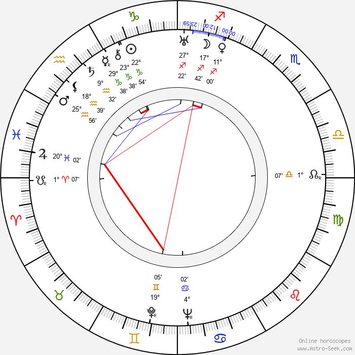Caridad Bravo Adams - Birth horoscope chart