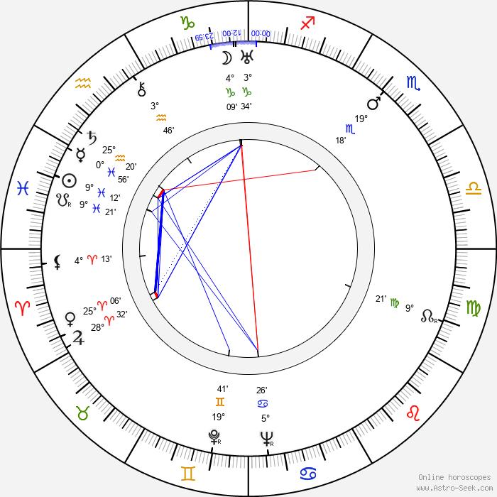 Carin Swensson - Birth horoscope chart