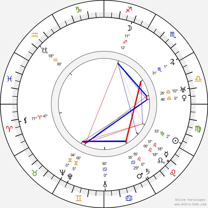 Carl Boese - Birth horoscope chart