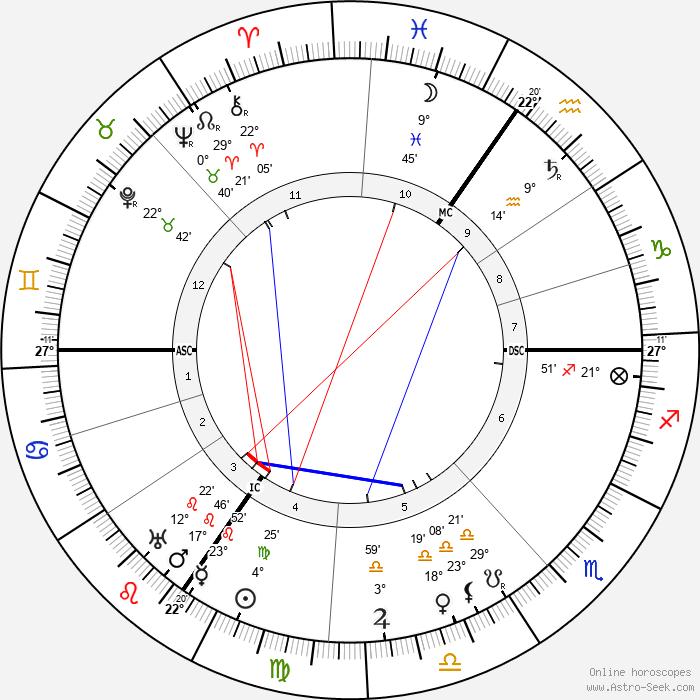 Carl Bosch - Birth horoscope chart