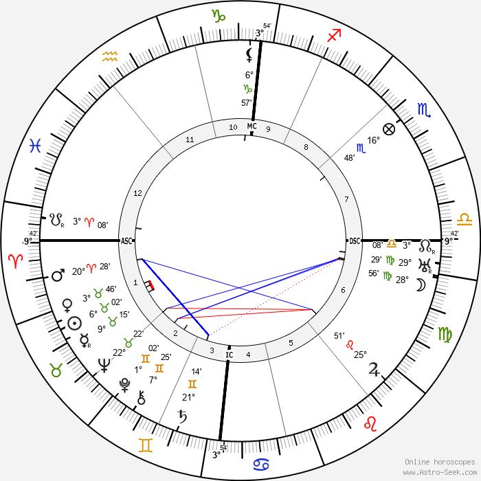 Carl Einstein - Birth horoscope chart