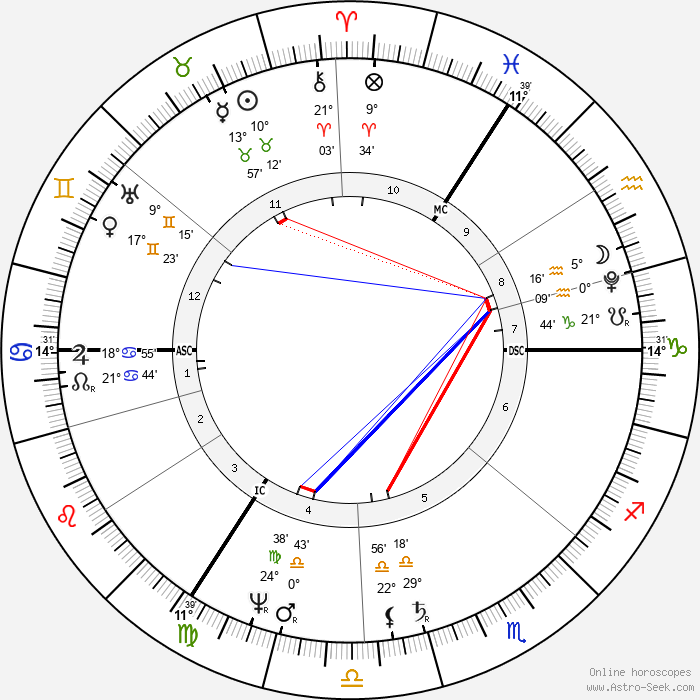 Carl Friedrich Gauss - Birth horoscope chart