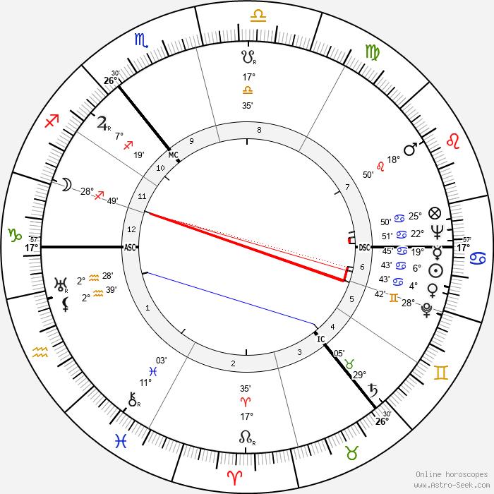 Carl Friedrich von Weizsäcker - Birth horoscope chart