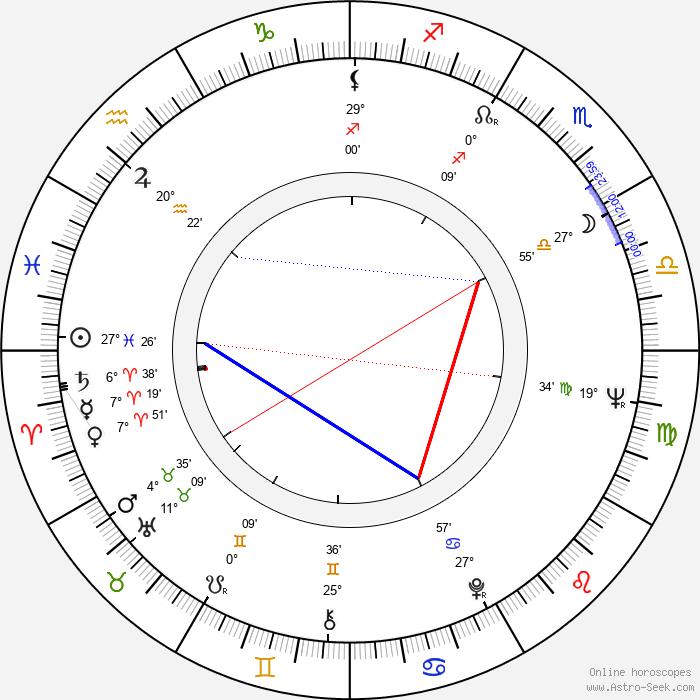 Carl Gottlieb - Birth horoscope chart