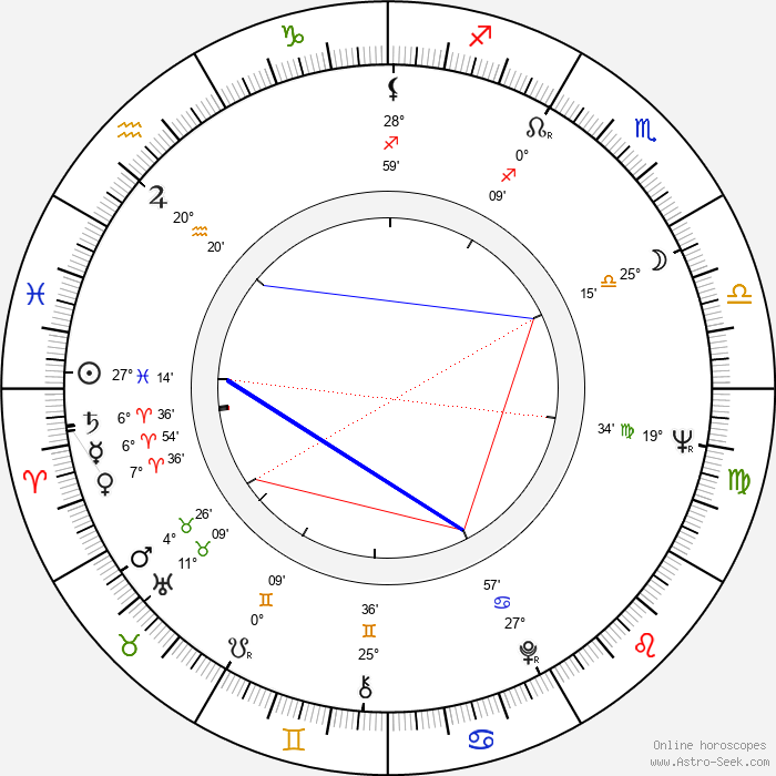 Carl Gottlieb - Birth horoscope chart