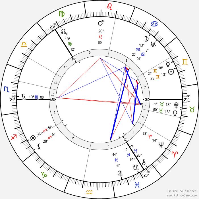 Carl Gustaf von Mannerheim - Birth horoscope chart