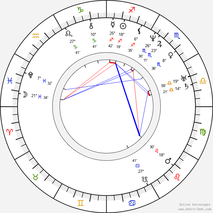 Carl Gustav Jacob Jacobi - Birth horoscope chart