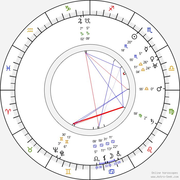 Carl Haensel - Birth horoscope chart