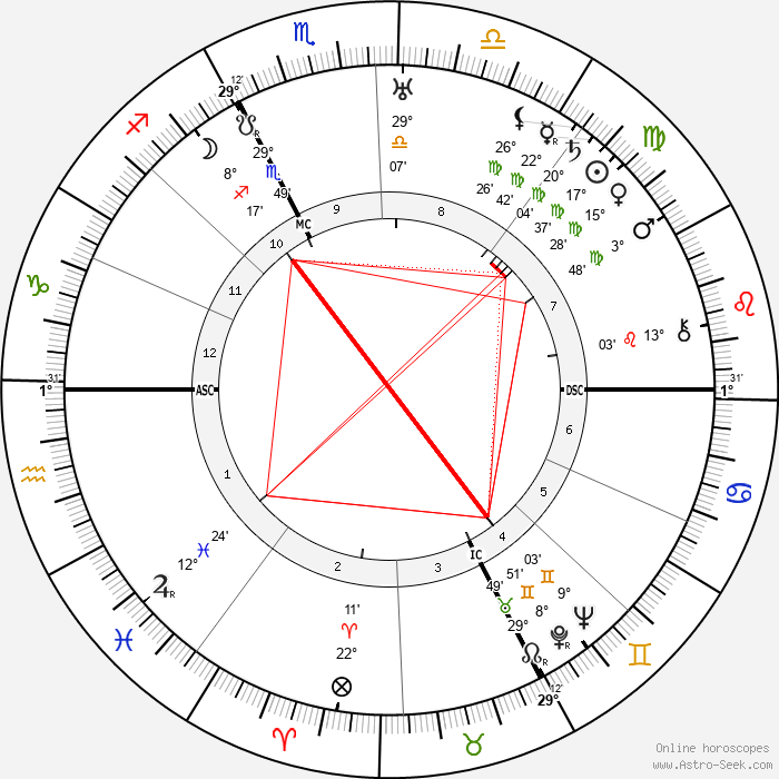 Carl Jacob Burckardt - Birth horoscope chart