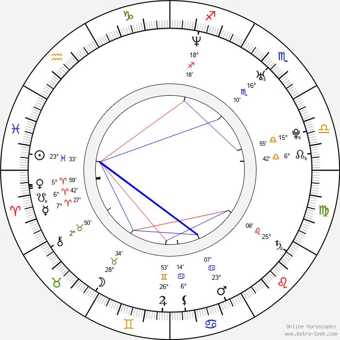 Carl-Johan Bergman - Birth horoscope chart