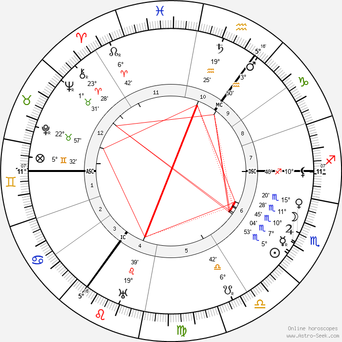 Carl Josef Gauss - Birth horoscope chart