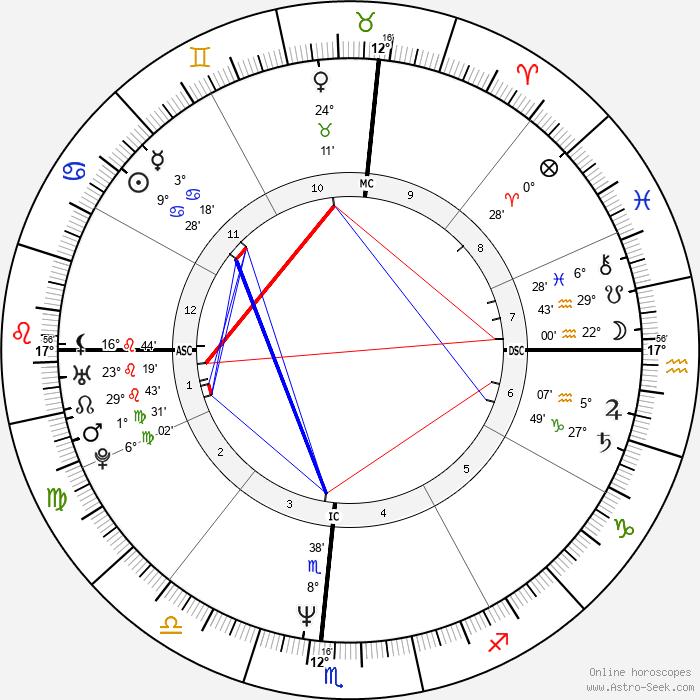 Carl Lewis - Birth horoscope chart