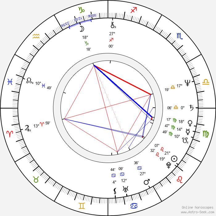 Carl Lumbly - Birth horoscope chart
