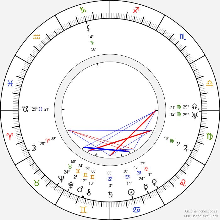 Carl M. Leviness - Birth horoscope chart