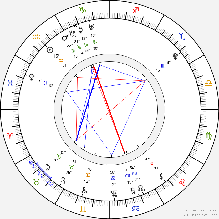 Carl Michael Bellman - Birth horoscope chart