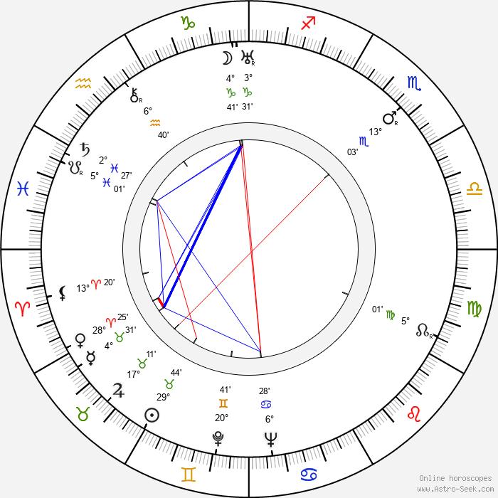 Carl-Michael Runeberg - Birth horoscope chart