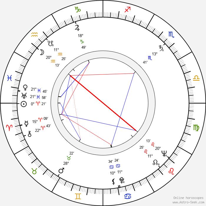 Carl-Olof Alm - Birth horoscope chart