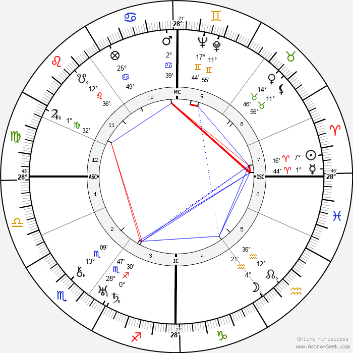 Carl Perch - Birth horoscope chart