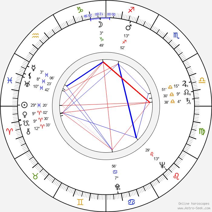 Carl Reiner - Birth horoscope chart