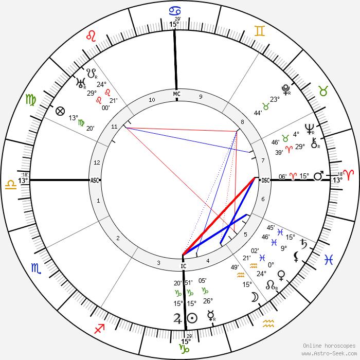 Carl Sandburg - Birth horoscope chart