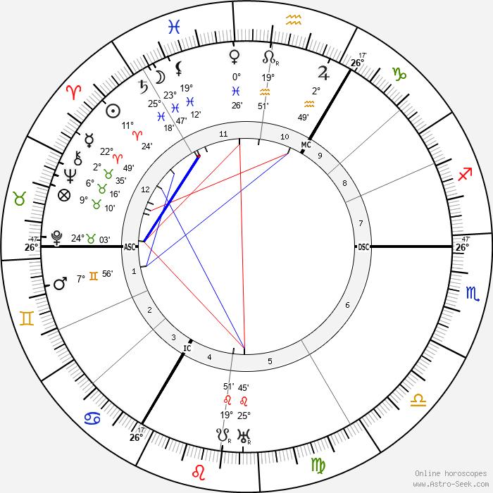 Carl Sternheim - Birth horoscope chart