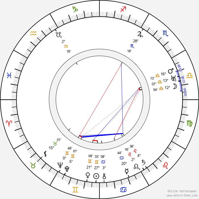 Carl Ström - Birth horoscope chart