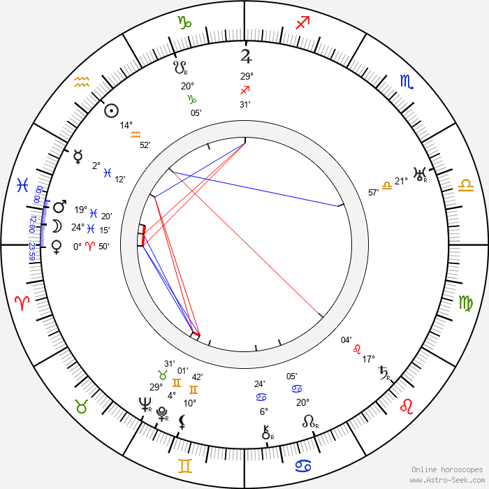 Carl Theodor Dreyer - Birth horoscope chart