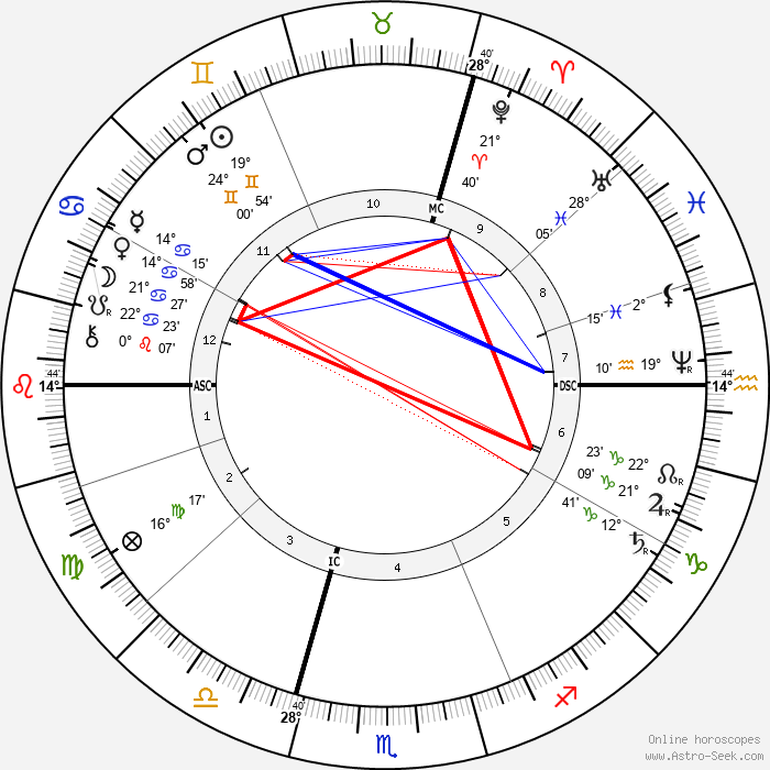 Carl von Linde - Birth horoscope chart
