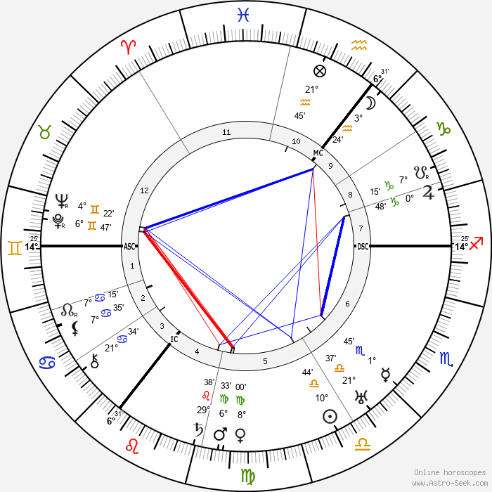 Carl von Ossietzky - Birth horoscope chart