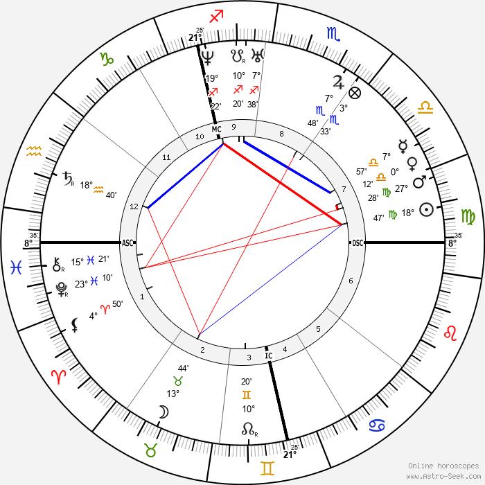 Carl Zeiss - Birth horoscope chart