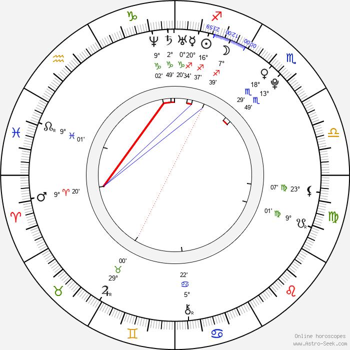 Carla Abrahamsen - Birth horoscope chart