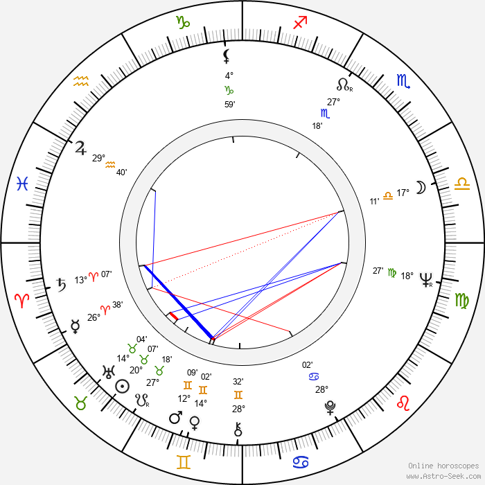 Carla Bley - Birth horoscope chart
