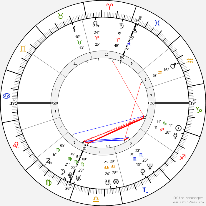 Carla Bruni - Birth horoscope chart