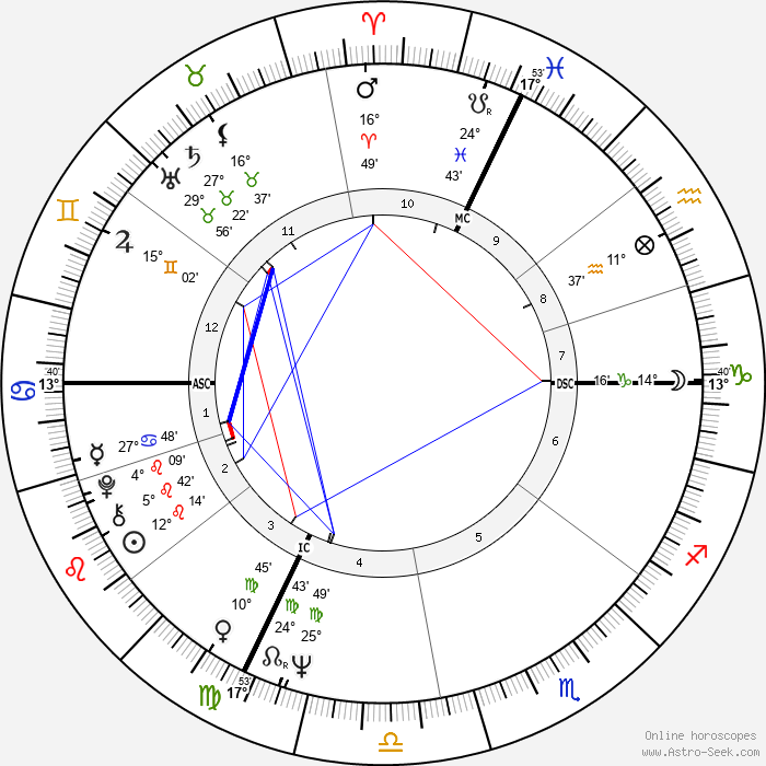 Carla Gravina - Birth horoscope chart