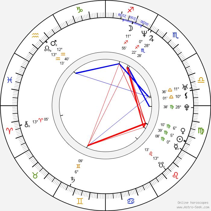 Carla Gugino - Birth horoscope chart