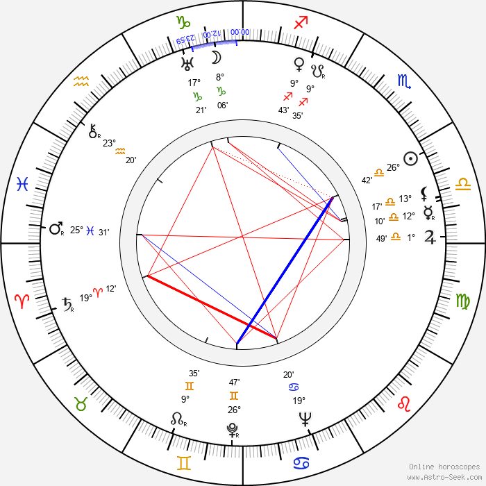 Carla Laemmle - Birth horoscope chart