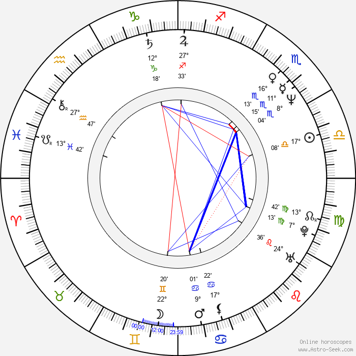 Carla Signoris - Birth horoscope chart