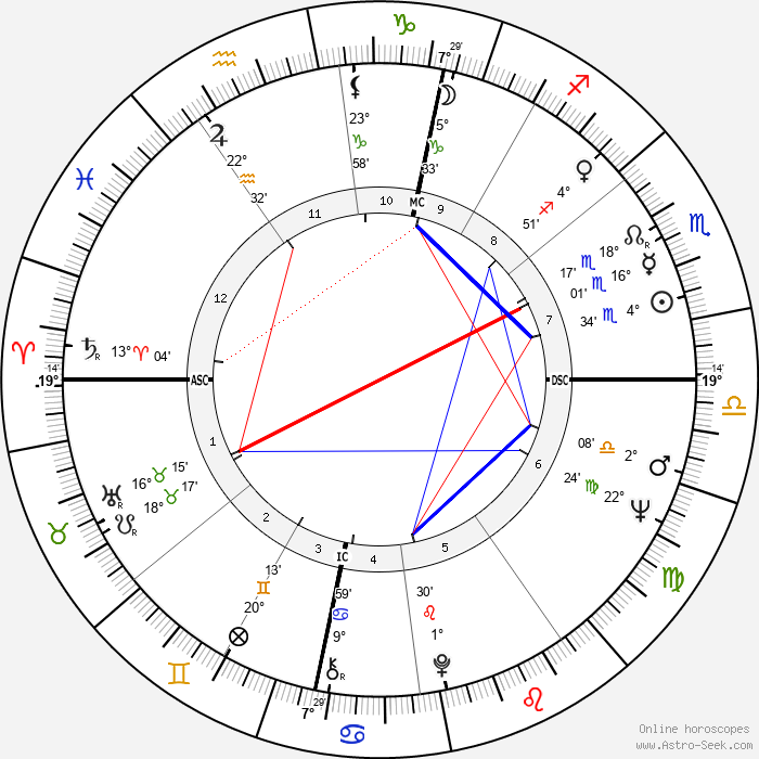Carla Van Raay - Birth horoscope chart